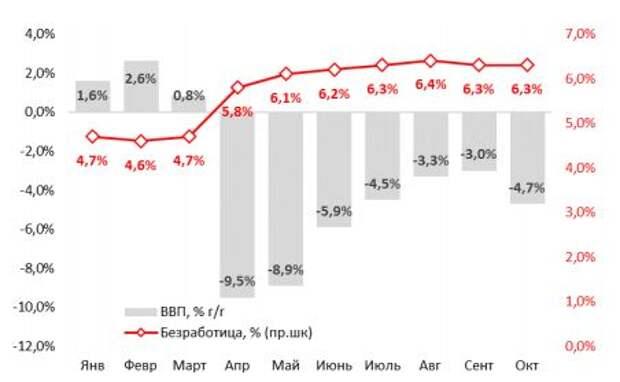 ВВП, % г/г и уровень безработицы, %, 2020 г