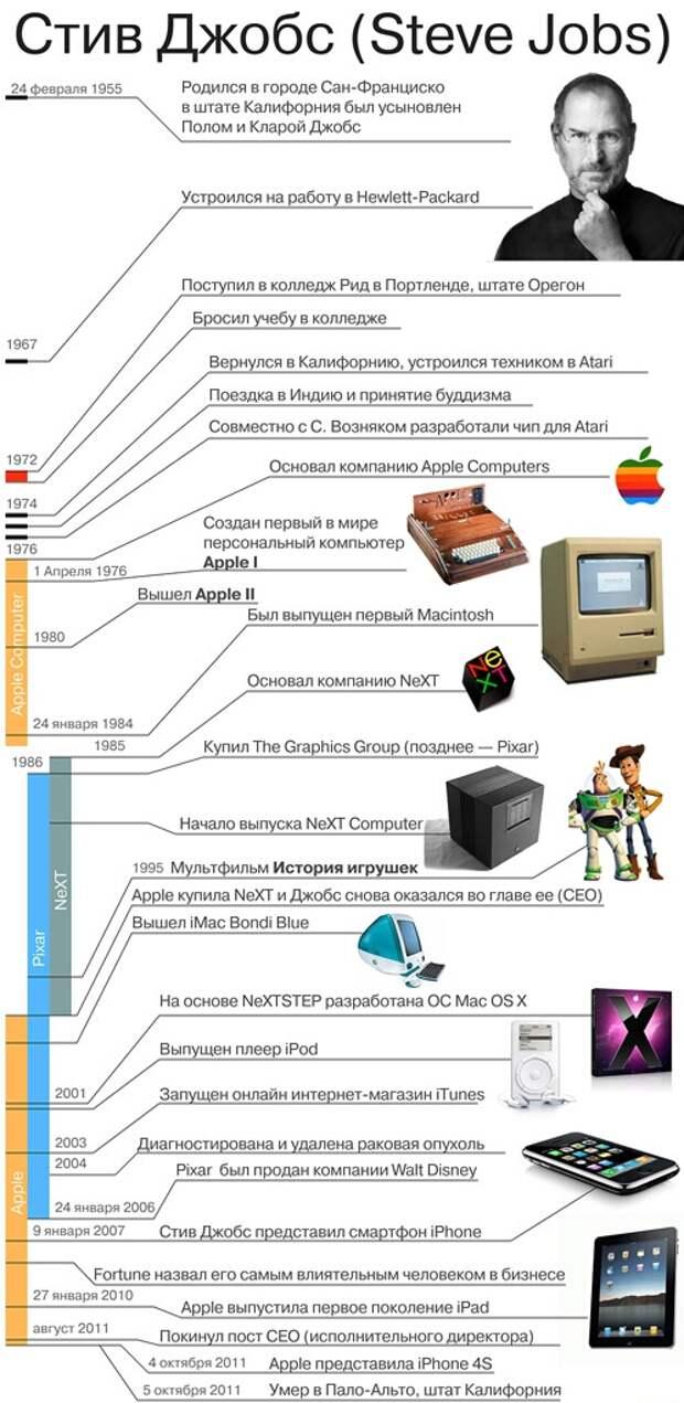 Пять неожиданных фактов о создателе Apple