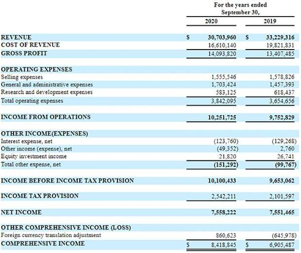 Отчет о финансовых результатах Universe Pharmaceuticals