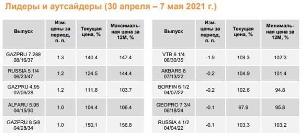 """ФИНАМ: Еженедельный обзор: Затишье на рынке базового актива на руку """"быкам"""" на рынках долларового долга ЕМ"""