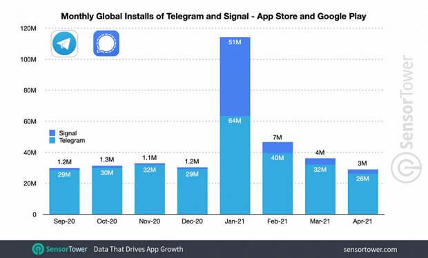 WhatsApp непотопляем: мессенджер обгоняет конкурентов, несмотря недовольство пользователей обновлением политики конфиденциальности