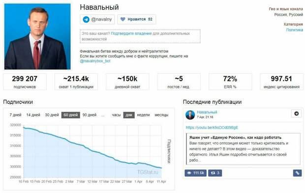 Поддержка Навального в либеральной среде оказалась ниже плинтуса