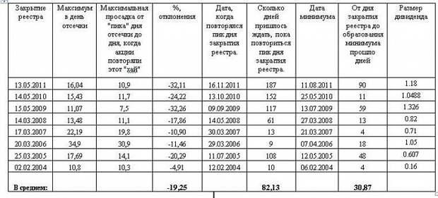 Дивидендная история привилегированных акций «Сургутнефтегаза».