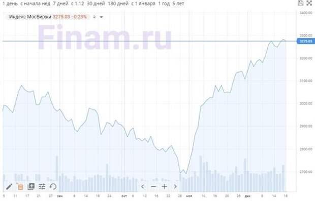 """На рынок вернулась коррекция - продают """"РУСАЛ"""" и """"Сбербанк"""""""