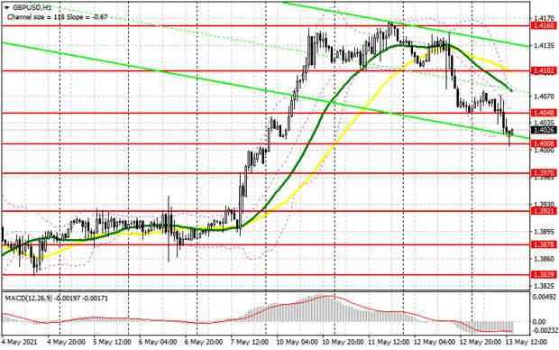 GBP/USD: план на европейскую сессию 14 мая. Commitment of Traders COT отчеты (разбор вчерашних сделок). Медведям нужно защищать