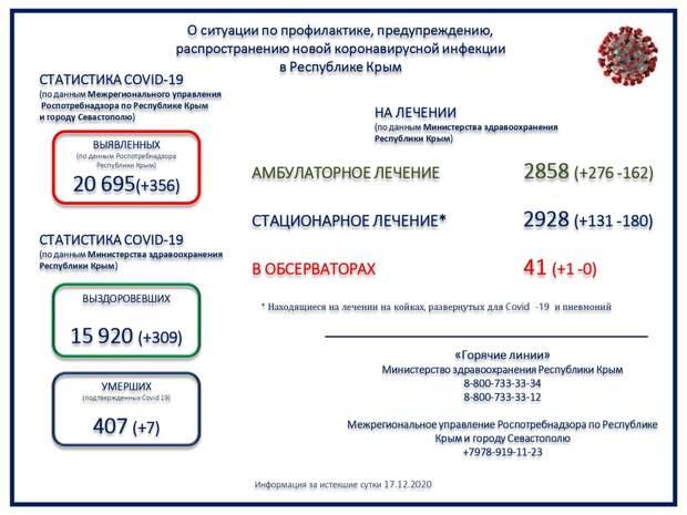 Ещё 7 человек с коронавирусом скончались в Крыму