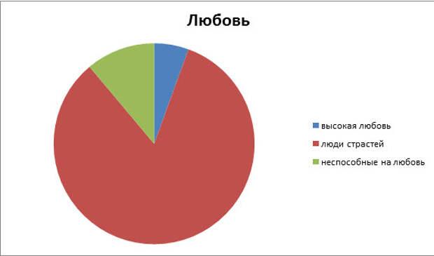 Диаграмма распределения людей на способность любить
