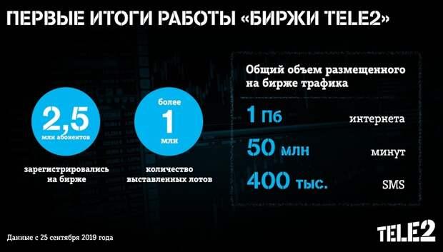 2,5 млн человек воспользовались «Биржей Tele2» за месяц работы