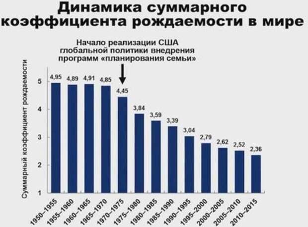 О ведущейся работе по сокращению населения Земли и России