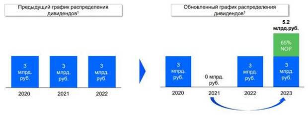 График распределения дивидендов Энел Россия