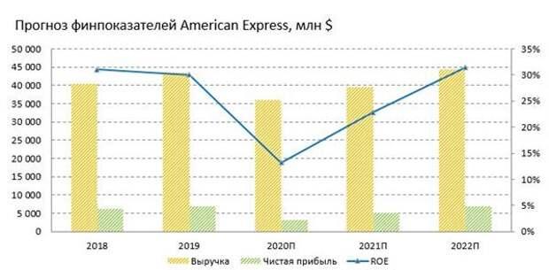 American Express - самая правильная карта