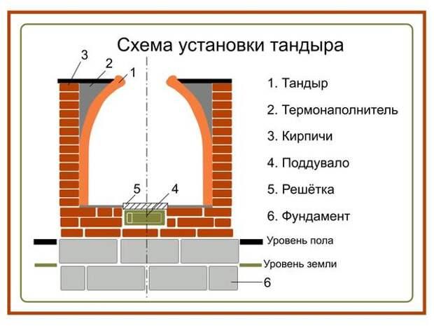 Схема установки тандыра. Фото с сайта happymodern.ru