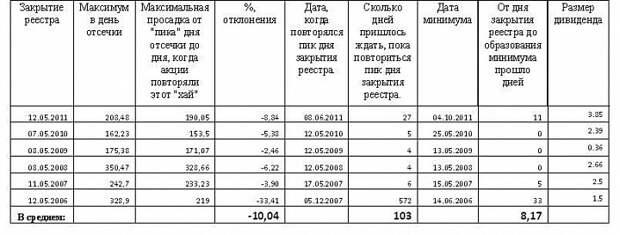 Дивидендная история акций «Газпрома».