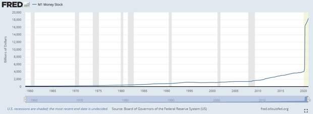 Инфляция в США начала проникать в реальный сектор