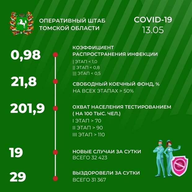 Коронавирус в Томской области. Данные на 13 мая