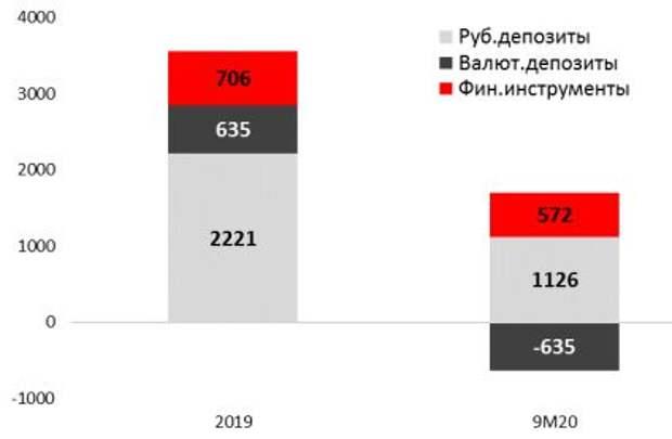 Изменение сбережений населения по инструментам, млрд руб.