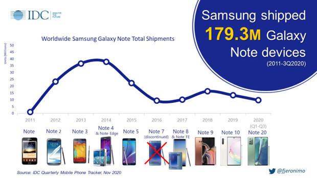 Стоит ли Samsung сохранить линейку Galaxy Note