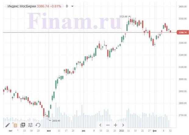 """Российский рынок открылся снижением - падают котировки """"Системы"""""""