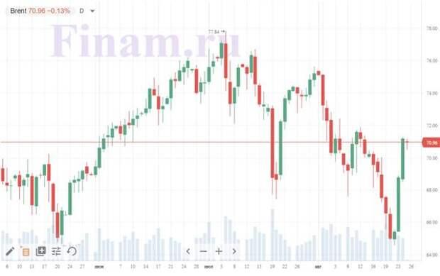 цены на нефть Brent