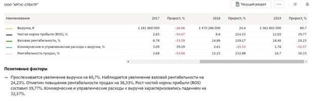 Выручка нового предприятия Левчука к концу 2019 года превысила 2 млрд рублей