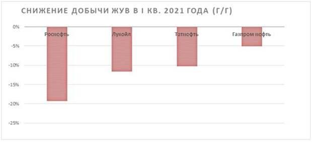 Снижение добычи ЖУВ в 1 кв. 2021 года (г/г)