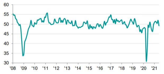 Индекс PMIобрабатывающихотраслей России виюне снизился до 49,2 баллов