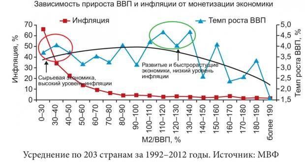 Документы возрождающейся России. ГВИКФ — драйвер экономического роста, ключевое решение инвестиционных проблем страны