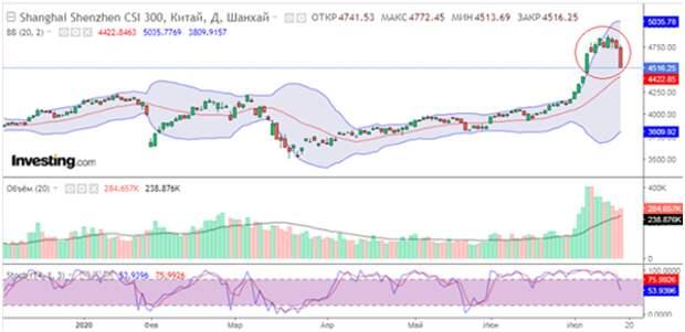 "Китайскому рынку акций ""сбили температуру"""