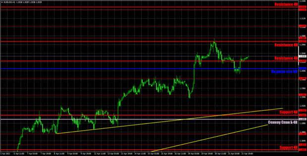 Прогноз и торговые сигналы по EUR/USD на 22 апреля. Детальный разбор вчерашних рекомендаций и движения пары в течение дня.