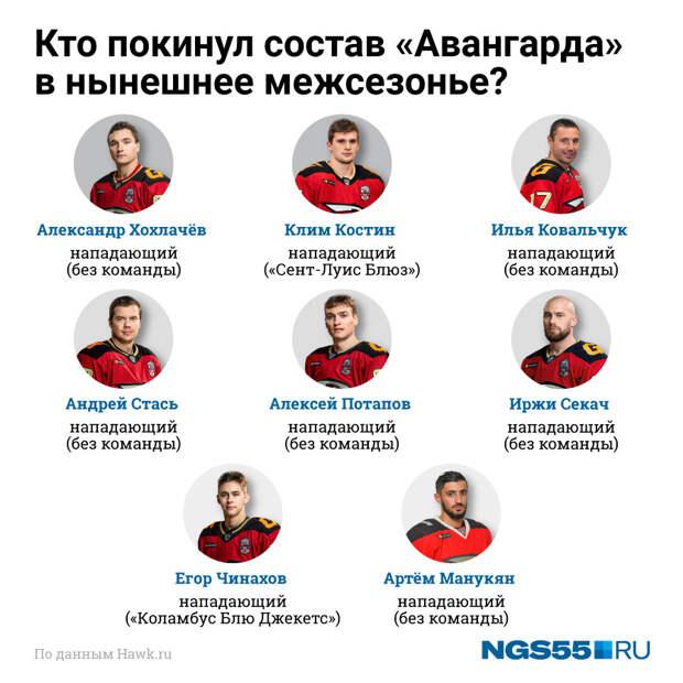 Как меняется чемпионская команда: таблица переходов «Авангарда» в текущем межсезонье