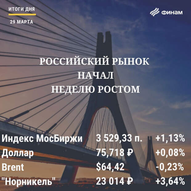Итоги понедельника, 29 марта: Позитивный корпоративный фон подержал российские индексы