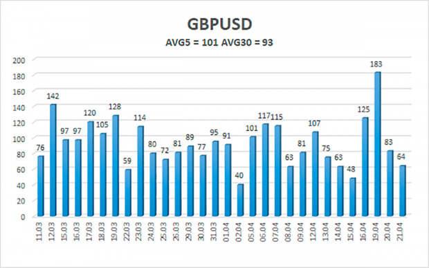 Обзор пары GBP/USD. 22 апреля. Сколько денег напечатали с момента начали пандемии ЦБ Англии, США и Евросоюза?