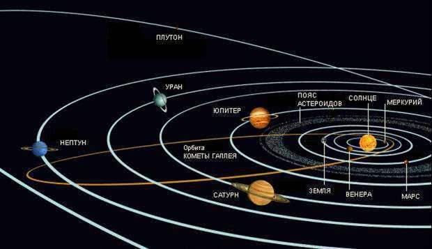 Как зародилась Солнечная система, и что нас ждет в будущем?