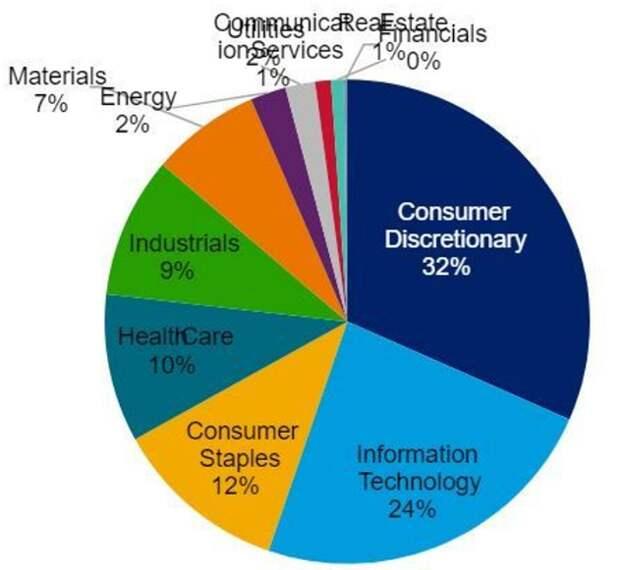 Совокупный объем выбросов CO2 компаниями, входящими в индекс S&P 500 (по секторам)