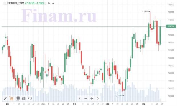 доллар-рубль