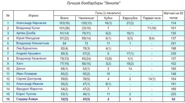 Азмун установил бомбардирский рекорд «Зенита»