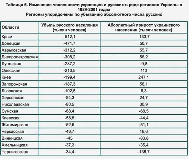 Русские Украины. «Пропавший» народ