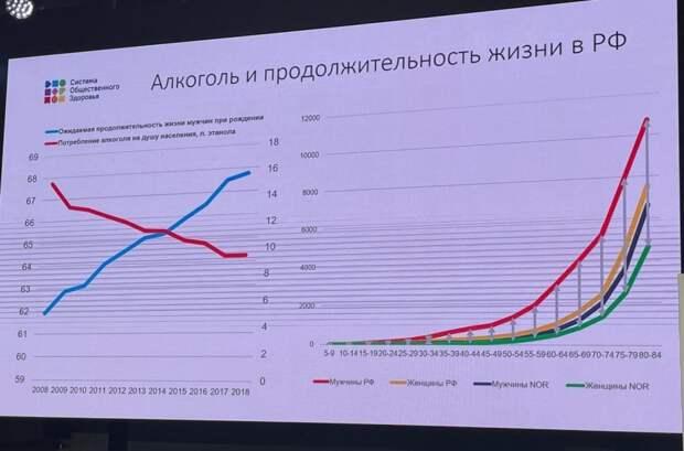 Алкоголь и продолжительность жизни в РФ