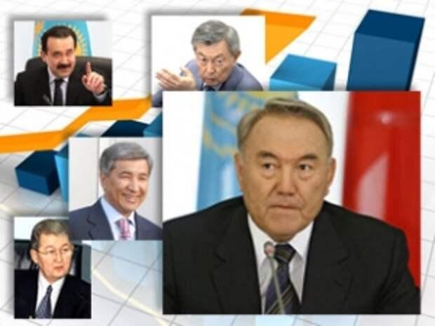 Вышел новый рейтинг управленческой элиты Казахстана