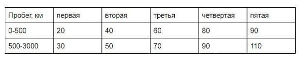 таблица из официального руководства Lada Priora АвтоВАЗ