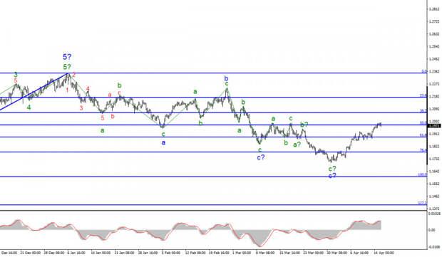 Анализ EUR/USD. 15 апреля. Пауэлл и Лагард повторили лишь общеизвестные тезисы