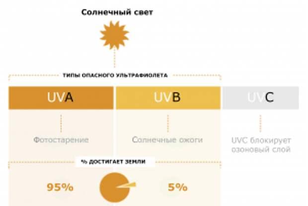 Что вредней: солнце или солнцезащитные средства?