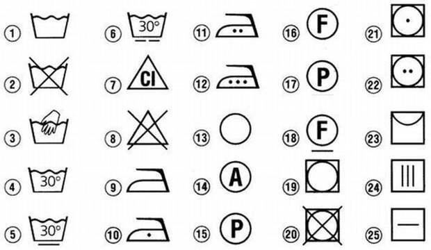 Значение всех символов,  встречающихся на одежде,  на ярлыках с советами по уходу за ней: