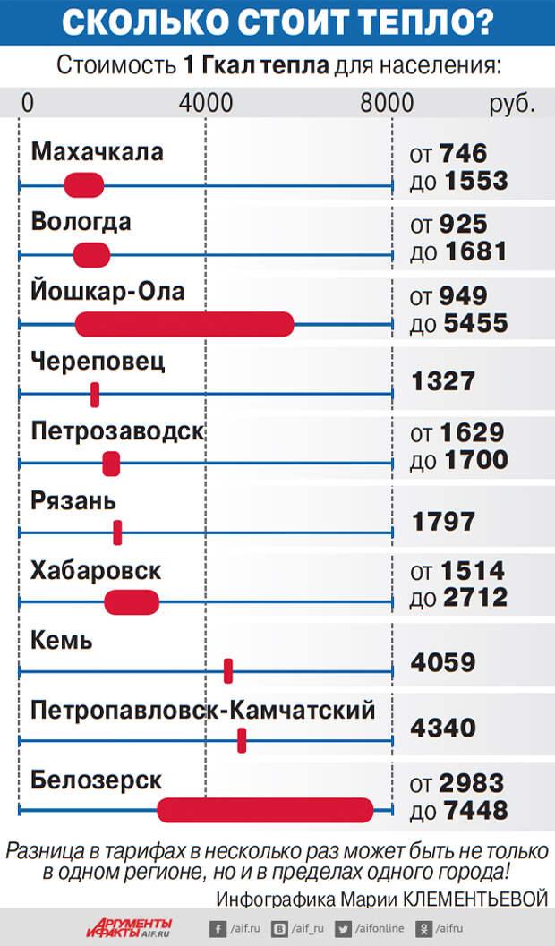 «Батареи разоряют!» Платёжки за тепло ограбили россиян