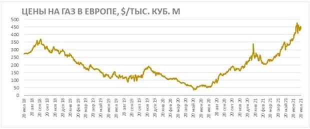 Цены на газ в Европе