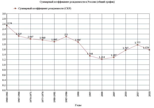 Рождаемость в России, бесплатная доставка лекарств и российско-белорусские визы