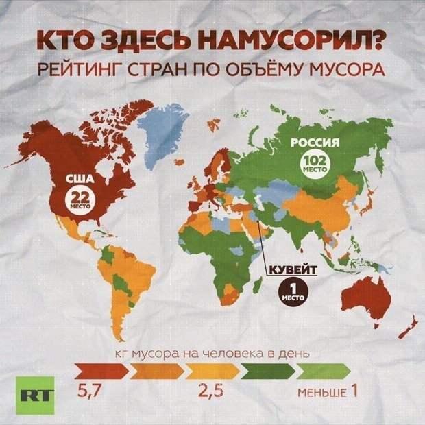 Рейтинг стран по объему мусора