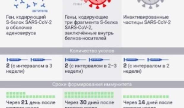 Прививка откоронавируса вБелгороде: где сделать, какой вакциной икому можно