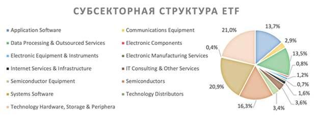 Ayo Technology: техи США сохраняют потенциал