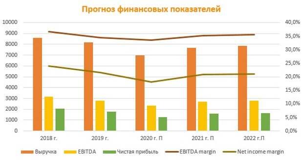 Прогноз финансовых показателей